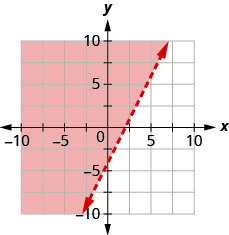 The graph shows the x y-coordinate plane. The x- and y-axes each run from negative 10 to 10. The line 2 x minus y equals 4 is plotted as a dashed line extending from the bottom left toward the top right. The region to the left of the line is shaded.