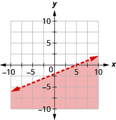 The graph shows the x y-coordinate plane. The x- and y-axes each run from negative 10 to 10. The line 2 x minus 5 y equals 10 is plotted as a dashed line extending from the bottom left toward the top right. The region below the line is shaded.