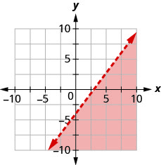 The graph shows the x y-coordinate plane. The x- and y-axes each run from negative 10 to 10. The line 4 x minus 3 y equals 12 is plotted as a dashed line extending from the bottom left toward the top right. The region below the line is shaded.