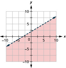 The graph shows the x y-coordinate plane. The x- and y-axes each run from negative 10 to 10. The line y equals three-fifths x plus 2 is plotted as a dashed line extending from the bottom left toward the top right. The region below the line is shaded.