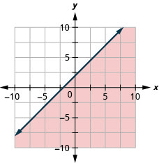 The graph shows the x y-coordinate plane. The x- and y-axes each run from negative 10 to 10. The line x minus y equals negative 2 is plotted as a solid line extending from the bottom left toward the top right. The region below the line is shaded.