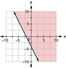 The graph shows the x y-coordinate plane. The x- and y-axes each run from negative 10 to 10. The line 4 x plus 2 y equals negative 8 is plotted as a solid line extending from the top left toward the bottom right. The region to the right of the line is shaded.