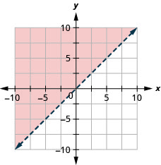 The graph shows the x y-coordinate plane. The x- and y-axes each run from negative 10 to 10. The line y equals x is plotted as a solid line extending from the bottom left toward the top right. The region above the line is shaded.