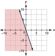 The graph shows the x y-coordinate plane. The x- and y-axes each run from negative 10 to 10. The line y equals negative 3 x is plotted as a solid line extending from the top left toward the bottom right. The region to the left of the line is shaded.