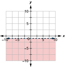 The graph shows the x y-coordinate plane. The x- and y-axes each run from negative 10 to 10. The line y equals negative 1 is plotted as a dashed horizontal line. The region below the line is shaded.