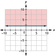 The graph shows the x y-coordinate plane. The x- and y-axes each run from negative 10 to 10. The line y equals 2 is plotted as a solid horizontal line. The region above the line is shaded.