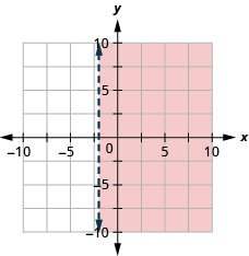 The graph shows the x y-coordinate plane. The x- and y-axes each run from negative 10 to 10. The line x equals negative 2 is plotted as a dashed vertical line. The region to the right of the line is shaded.