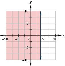 The graph shows the x y-coordinate plane. The x- and y-axes each run from negative 10 to 10. The line x equals 4 is plotted as a solid vertical line. The region to the left of the line is shaded.