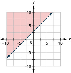 The graph shows the x y-coordinate plane. The x- and y-axes each run from negative 10 to 10. The line x minus y equals negative 3 is plotted as a dashed line extending from the bottom left toward the top right. The region above the line is shaded.