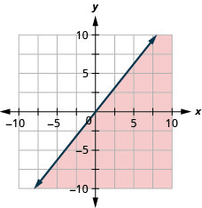 The graph shows the x y-coordinate plane. The x- and y-axes each run from negative 10 to 10. The line y equals five-fourths x is plotted as a solid line extending from the bottom left toward the top right. The region below the line is shaded.