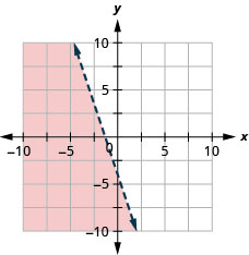 The graph shows the x y-coordinate plane. The x- and y-axes each run from negative 10 to 10. The line y equals negative 3 x minus 4 is plotted as a dashed line extending from the top left toward the bottom right. The region to the left of the line is shaded.