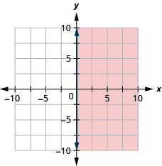 The graph shows the x y-coordinate plane. The x- and y-axes each run from negative 10 to 10. The line x equals negative 0 is plotted as a solid vertical line along the y-axis. The region to the right of the line is shaded.