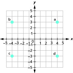 """The graph shows the x y-coordinate plane. The x- and y-axes each run from negative 6 to 6. The point (4, 3) is plotted and labeled """"a"""". The point (negative 4, 3) is plotted and labeled """"b"""". The point (negative 4, negative 3) is plotted and labeled """"c"""". The point (4, negative 3) is plotted and labeled """"d""""."""