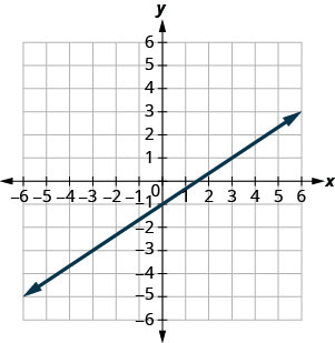 The graph shows the x y-coordinate plane. The x- and y-axes each run from negative 7 to 7. The line y equals two-thirds x minus 1 is plotted as an arrow extending from the bottom left toward the top right.