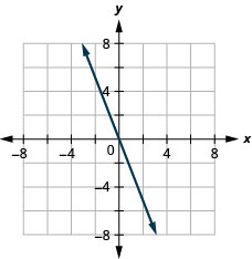 The graph shows the x y-coordinate plane. The x- and y-axes each run from negative 7 to 7. The line y equals negative 3 x is plotted as an arrow extending from the top left toward the bottom right.