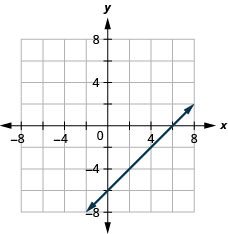The graph shows the x y-coordinate plane. The x- and y-axes each run from negative 7 to 7. The line x minus y equals 6 is plotted as an arrow extending from the bottom left toward the top right.