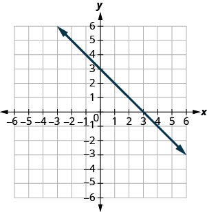 The graph shows the x y-coordinate plane. The x- and y-axes each run from negative 7 to 7. A line passing through the points (3, 0) and (0, 3) is plotted.
