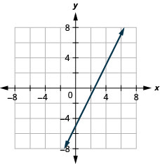 The graph shows the x y-coordinate plane. The x- and y-axes each run from negative 7 to 7. The line 2 x minus y equals 5 is plotted as an arrow extending from the bottom left toward the top right.