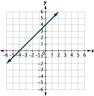 The graph shows the x y-coordinate plane. The x- and y-axes each run from negative 7 to 7. A line passing through the points (negative 4, 0) and (0, 4) is plotted.