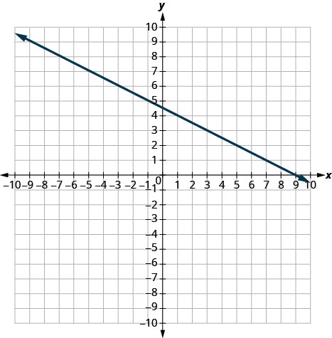 The graph shows the x y-coordinate plane. The x- and y-axes each run from negative 7 to 7. A line passing through the points (negative 3, 6) and (5, 2) is plotted.