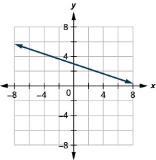 The graph shows the x y-coordinate plane. The x- and y-axes each run from negative 7 to 7. A line passing through the points (negative 3, 4) and (0, 3) is plotted.