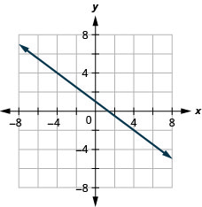The graph shows the x y-coordinate plane. The x- and y-axes each run from negative 7 to 7. A line passing through the points (0, 1) and (4, negative 2) is plotted.