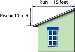 The figure shows a person on a ladder using a hammer on the roof of a building.