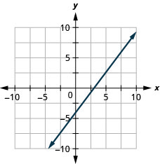The graph shows the x y-coordinate plane. The x- and y-axes each run from negative 7 to 7. The line 4 x minus 3 y equals 12 is plotted from the bottom left to the top right.