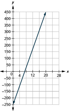 The graph shows the x y-coordinate plane where h is plotted along the x-axis and P is potted along the y-axis. The x-axis runs from 0 to 24. The y-axis runs from negative 300 to 500. The line P equals 35 h minus 250 is plotted from the bottom left to the top right.