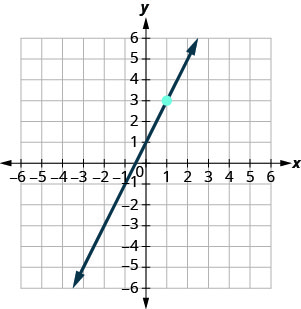 The graph shows the x y-coordinate plane. The x- and y-axes each run from negative 7 to 7. The line y equals 2 x plus 1 is plotted from the bottom left to the top right.