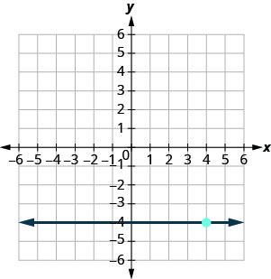 The graph shows the x y-coordinate plane. The x- and y-axes each run from negative 7 to 7. The line y equals negative 4 is plotted as a horizontal line.