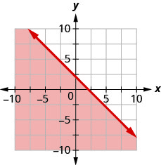 The graph shows the x y-coordinate plane. The x- and y-axes each run from negative 7 to 7. The line y equals negative x plus 2 is plotted as a solid line extending from the top left toward the bottom right. The region below the line is shaded.