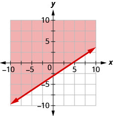 The graph shows the x y-coordinate plane. The x- and y-axes each run from negative 7 to 7. The line y equals two-thirds x minus 3 is plotted as a dashed line extending from the bottom left toward the top right. The region above the line is shaded.