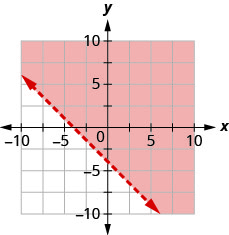 The graph shows the x y-coordinate plane. The x- and y-axes each run from negative 7 to 7. The line x plus y equals negative 4 is plotted as a dashed line extending from the top left toward the bottom right. The region above the line is shaded.