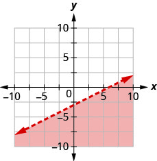 The graph shows the x y-coordinate plane. The x- and y-axes each run from negative 7 to 7. The line x minus 2 y equals 6 is plotted as a solid line extending from the bottom left toward the top right. The region below the line is shaded.