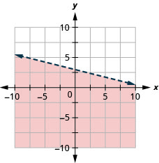 The graph shows the x y-coordinate plane. The x- and y-axes each run from negative 7 to 7. The line y equals negative one-fourth x plus 3 is plotted as a solid line extending from the top left toward the bottom right. The region below the line is shaded.