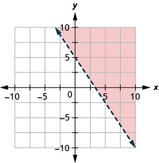 The graph shows the x y-coordinate plane. The x- and y-axes each run from negative 7 to 7. The line 3 x plus 2 y equals 10 is plotted as a dashed line extending from the top left toward the bottom right. The region above the line is shaded.