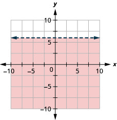The graph shows the x y-coordinate plane. The x- and y-axes each run from negative 7 to 7. The line y equals 6 is plotted as a dashed, horizontal line. The region below the line is shaded.