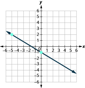 The graph shows the x y-coordinate plane. The x- and y-axes each run from negative 7 to 7. A line passing through the points (negative 5, 2) and (0, negative 1) is plotted from the top left toward the bottom right.