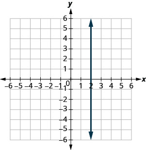 The graph shows the x y-coordinate plane. The x- and y-axes each run from negative 7 to 7. A vertical line passing through the point (2, 0) is plotted.