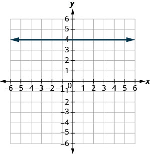 The graph shows the x y-coordinate plane. The x- and y-axes each run from negative 7 to 7. A horizontal line passing through the point (0, 5) is plotted.