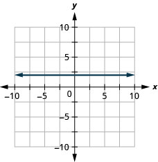 The graph shows the x y-coordinate plane. The x- and y-axes each run from negative 7 to 7. The line y equals 2 is plotted as a horizontal line passing through the point (0, 2).