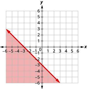 The graph shows the x y-coordinate plane. The x- and y-axes each run from negative 7 to 7. The line y equals negative x minus 3 is plotted. The solid line passes through the points (negative 3, 0) and (0, negative 3).