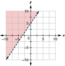 The graph shows the x y-coordinate plane. The x- and y-axes each run from negative 7 to 7. The line y equals three-halves x plus 5 is plotted. The dashed line passes through the points (0, 5) and (2, 8).