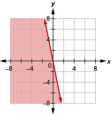 The graph shows the x y-coordinate plane. The x- and y-axes each run from negative 7 to 7. The line y equals negative 5 x is plotted. The solid line passes through the points (0, 0) and (1, negative 5).