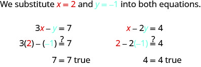 """This figure begins with a sentence, """"We substitute x =2 and y = -1 into both equations."""" The first equation shows that 3x minus y equals 7. Then 3 times 2 minus negative, in parentheses, equals 7. Then 7 equals 7 is true. The second equation reads x minus 2y equals 4. Then 2 minus 2 times negative one in parentheses equals 4. Then 4 = 4 is true."""