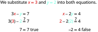 """This figure begins with the sentence, """"We substitute x equals 3 and y equals 2 into both equations."""" The first equation reads 3 times x minus 7equals 7. Then, 3 times 3 minus 2 equals 7. Then 7 = 7 is true. The second equation reads x minus 2y equals 4. The n times 2 minus 2 times 2 = 4. Then negative 2 = 4 is false."""