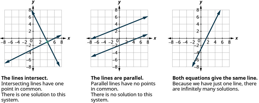 Solve Systems of Equations by Graphing – Elementary Algebra
