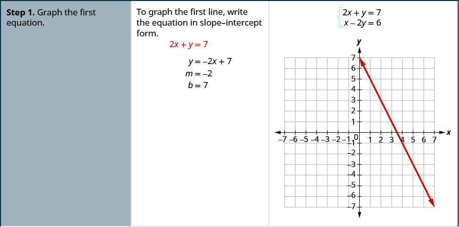 slope intercept form 2x+3y=6  Solve Systems of Equations by Graphing – Elementary Algebra