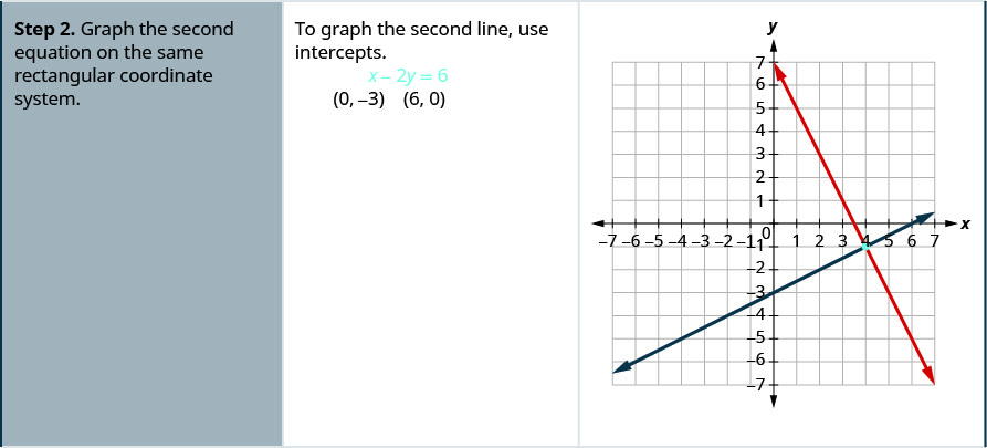 """The second row reads, """"Step 2. Graph the second equation on the same rectangular coordinate system."""" Then it says, """"To graph the second line, use intercepts."""" This is followed by the equation x – 2y = 6 and the ordered pairs (0, -3) and (6, 0). The last column of this row shows a graph of the two equations."""